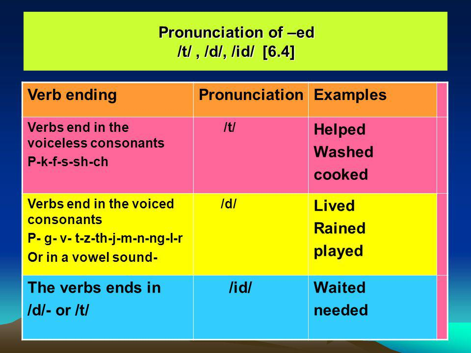 Pronunciation of –ed /t/ , /d/, /id/ [6.4]